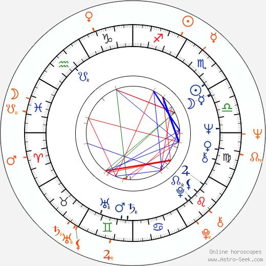 Horoscope Matching, Love compatibility: Július Matula and Helga Matulová