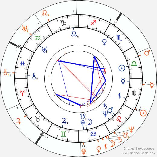 Horoscope Matching, Love compatibility: June Allyson and Van Johnson