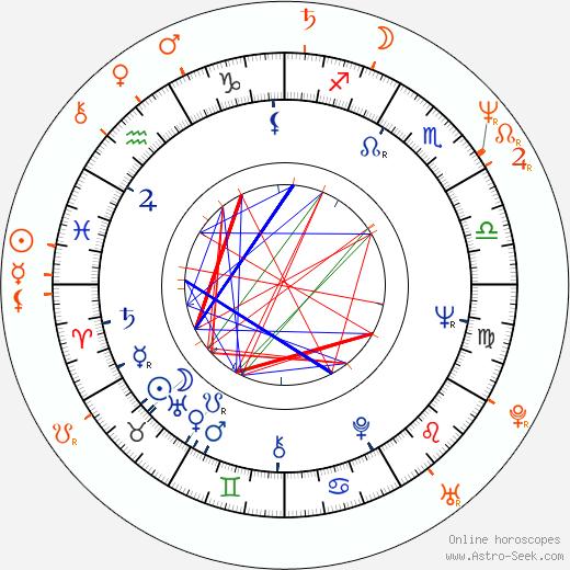 Horoscope Matching, Love compatibility: Juraj Jakubisko and Deana Horváthová-Jakubisková