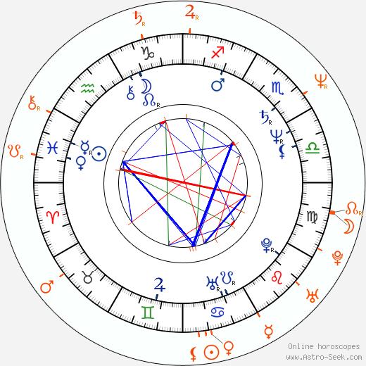 Horoscope Matching, Love compatibility: Juraj Nvota and Anna Šišková