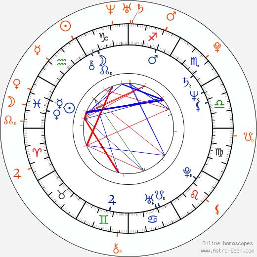 Horoscope Matching, Love compatibility: Juraj Nvota and Tereza Nvotová