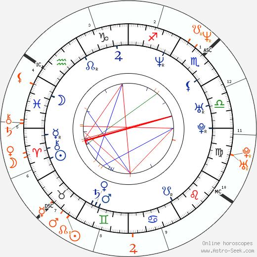 Horoscope Matching, Love compatibility: Kamaal Ibn John Fareed and Janet Jackson
