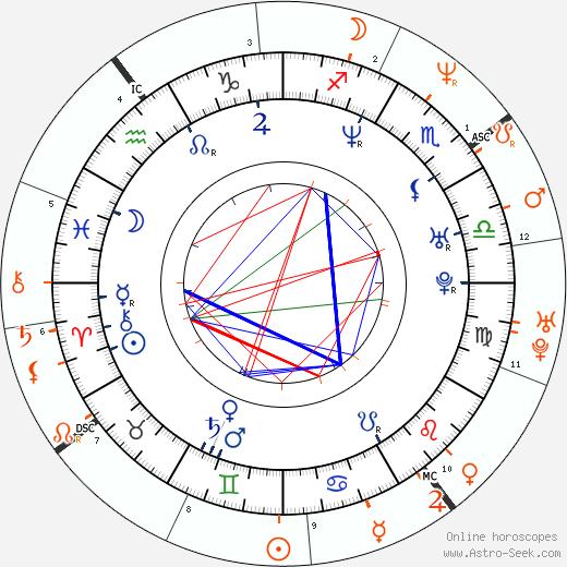 Horoscope Matching, Love compatibility: Kamaal Ibn John Fareed and Nicole Kidman