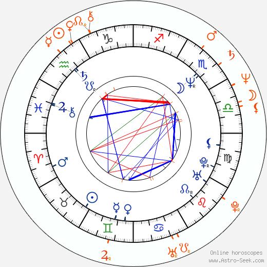 Horoscope Matching, Love compatibility: Karel Roden and Jana Krausová