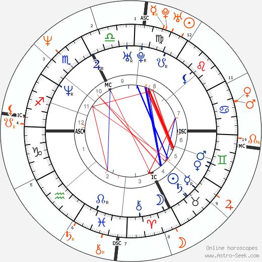 Horoscope Matching, Love compatibility: Karla Homolka and Paul Bernardo