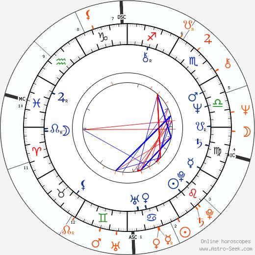 Horoscope Matching, Love compatibility: Kathryn Harrold and Albert Brooks