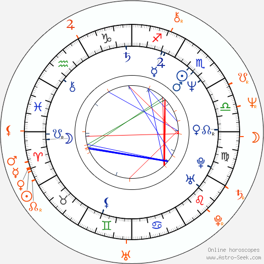 Horoscope Matching, Love compatibility: Katja Flint and Bernd Eichinger