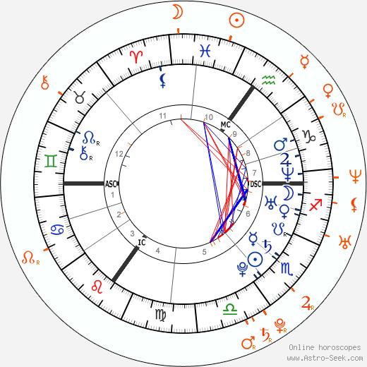 Horoscope Matching, Love compatibility: Kelly Osbourne and Bert McCracken