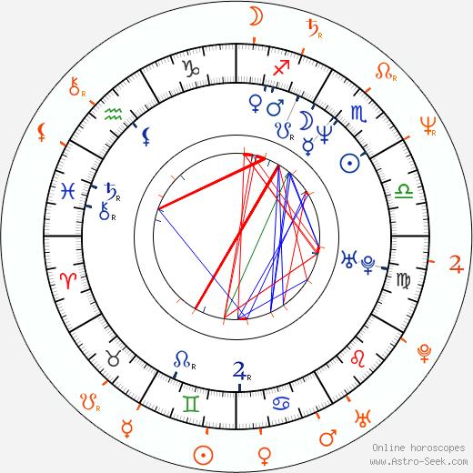 Horoscope Matching, Love compatibility: Kelly Rowan and David Thomson