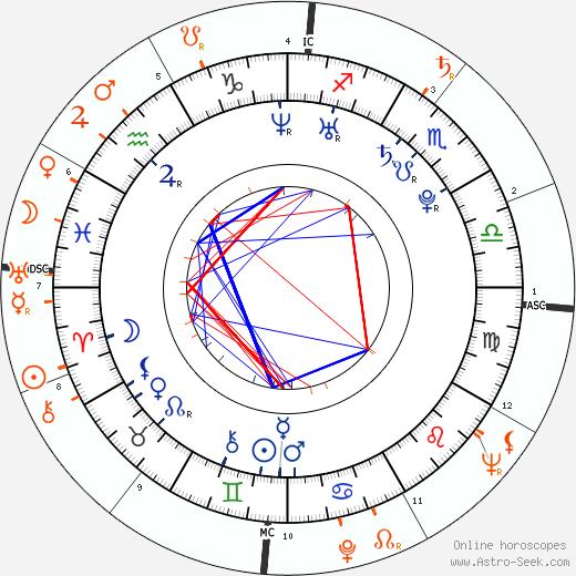 Horoscope Matching, Love compatibility: Kendra Wilkinson and Hugh Hefner