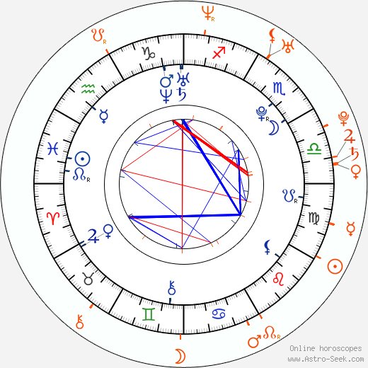 Horoscope Matching, Love compatibility: Kenzie Dalton and Chad Michael Murray