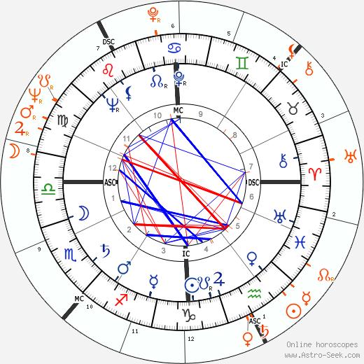 Horoscope Matching, Love compatibility: Kerwin Mathews and Kim Novak
