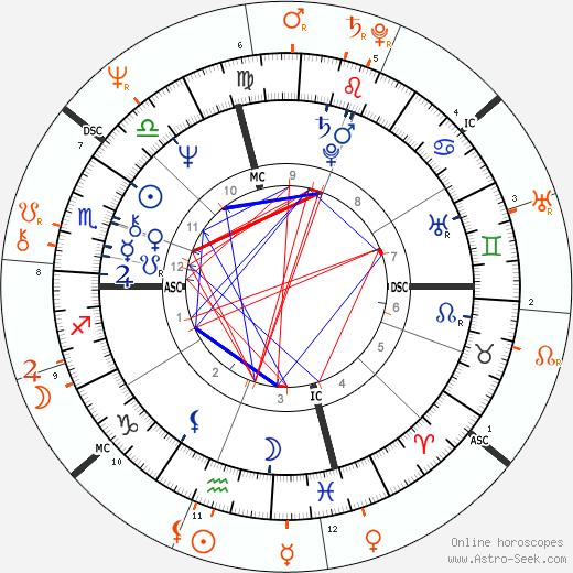 Horoscope Matching, Love compatibility: Kevin Kline and Barbara Hershey