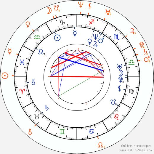 Horoscope Matching, Love compatibility: Kid Rock and Alyssa Lipsky