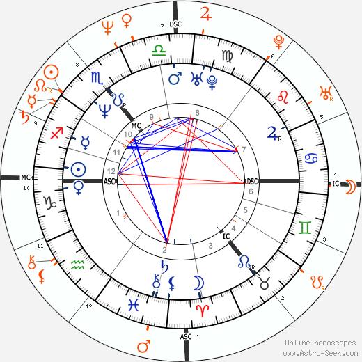 Horoscope Matching, Love compatibility: Kiefer Sutherland and Bo Derek