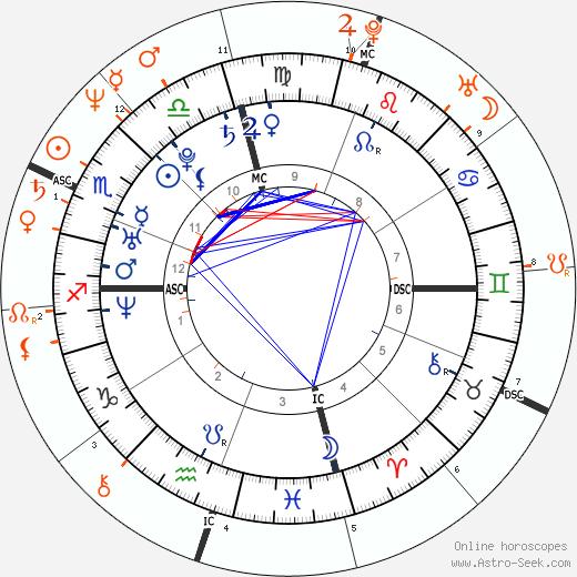 Horoscope Matching, Love compatibility: Kim Kardashian and Kris Kardashian
