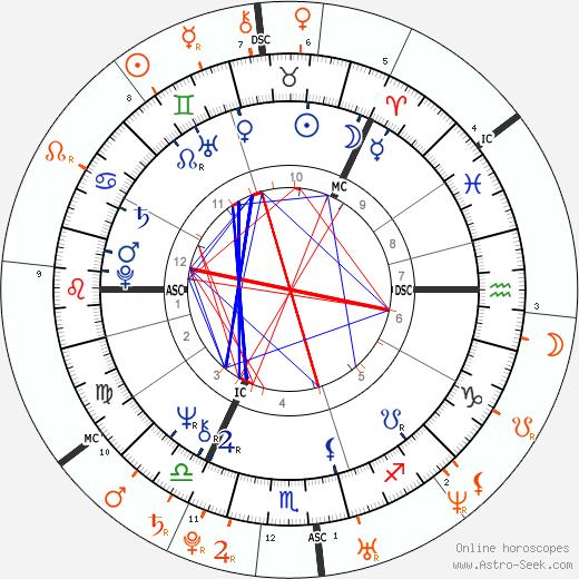 Horoscope Matching, Love compatibility: King Carl XVI Gustaf and Madeleine Thérèse Amélie Joséphine