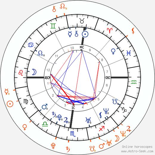 Horoscope Matching, Love compatibility: Kirsten Dunst and Garrett Hedlund
