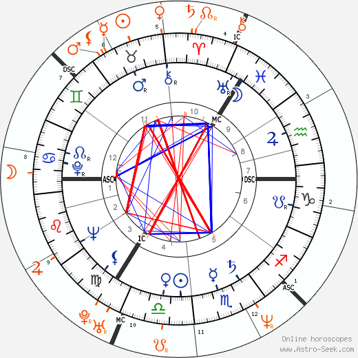 Horoscope Matching, Love compatibility: Klaus Kinski and Debora Caprioglio