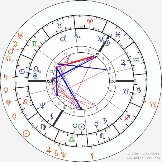 Horoscope Matching, Love compatibility: Klaus Kinski and Donyale Luna