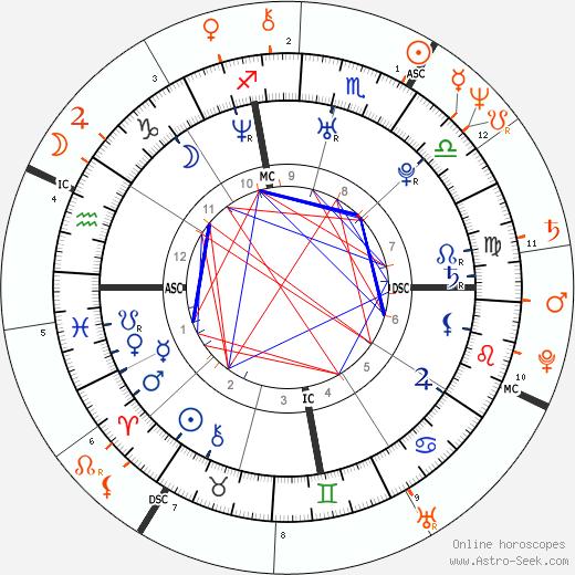 Horoscope Matching, Love compatibility: Kourtney Kardashian and Bruce Jenner