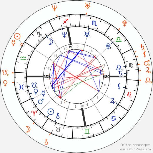 Horoscope Matching, Love compatibility: Kourtney Kardashian and Joe Francis