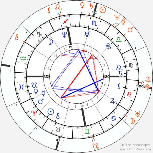 Horoscope Matching, Love compatibility: Kourtney Kardashian and Kris Kardashian