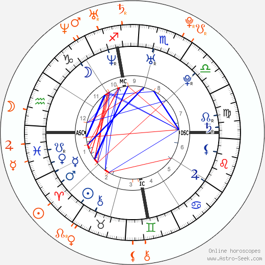 Horoscope Matching, Love compatibility: Kourtney Kardashian and Michael Girgenti