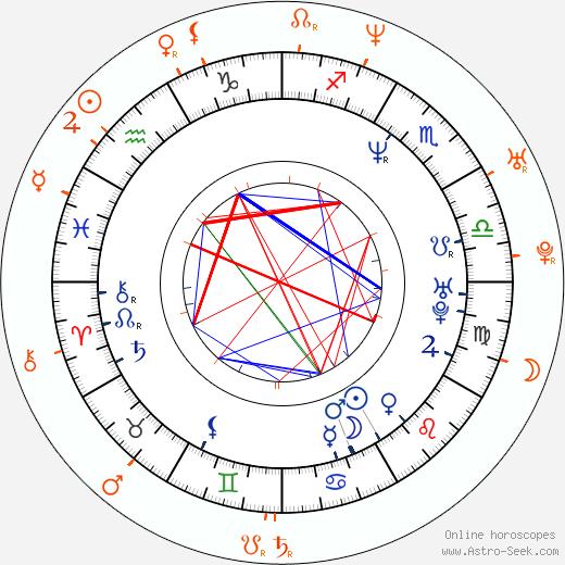Horoscope Matching, Love compatibility: Kristin Chenoweth and Seth Green