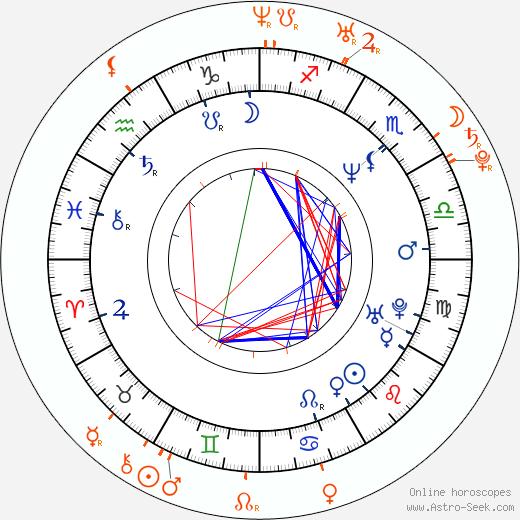 Horoscope Matching, Love compatibility: Kuba Wojewodzki and Hanna Konarowska
