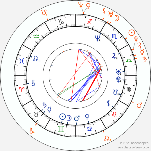 Horoscope Matching, Love compatibility: Kurt Lockwood and Lanny Barbie