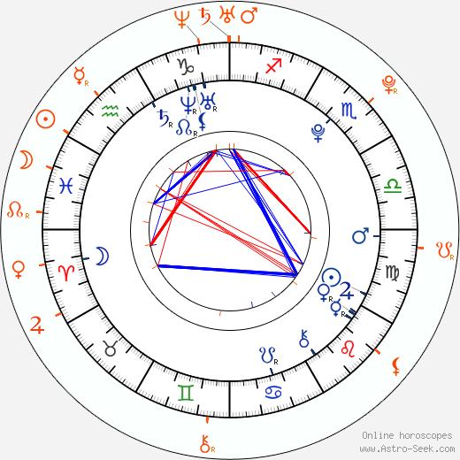 Horoscope Matching, Love compatibility: Kyle Massey and Maiara Walsh