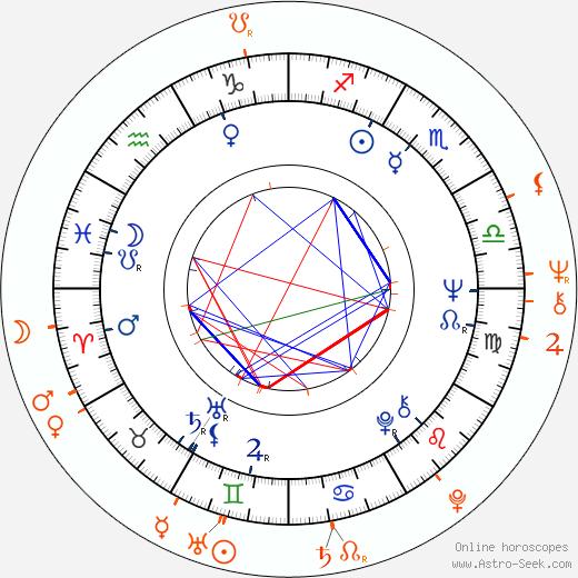 Horoscope Matching, Love compatibility: Ladislav Frej Sr. and Evelyna Steimarová