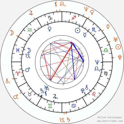Horoscope Matching, Love compatibility: Ladislav Frej Sr. and Ladislav Frej Jr.