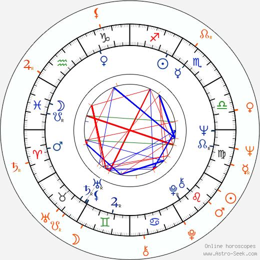 Horoscope Matching, Love compatibility: Ladislav Frej Sr. and Věra Galatíková
