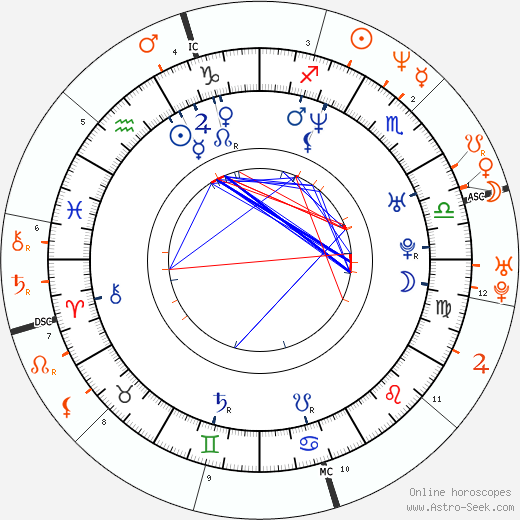 Horoscope Matching, Love compatibility: Larry Birkhead and Anna Nicole Smith