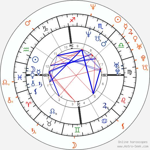 Horoscope Matching, Love compatibility: Laura Dern and Ben Harper