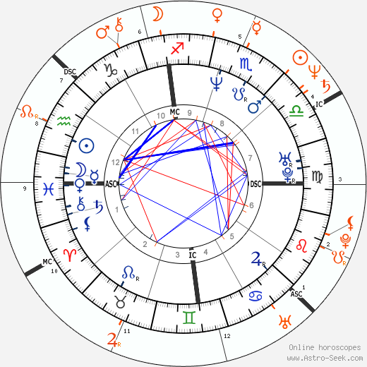 Horoscope Matching, Love compatibility: Laura Dern and Jeff Goldblum