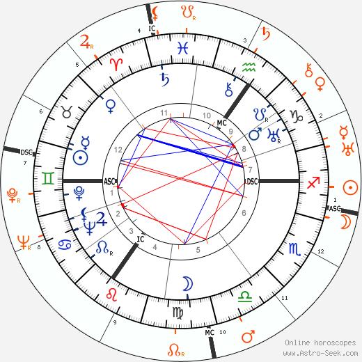 Horoscope Matching, Love compatibility: Laurence Olivier and Elissa Landi