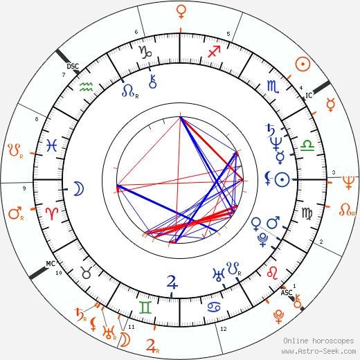 Horoscope Matching, Love compatibility: Laurie Bird and Art Garfunkel