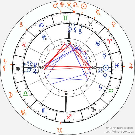 Horoscope Matching, Love compatibility: Lee Radziwill and Black Jack Bouvier