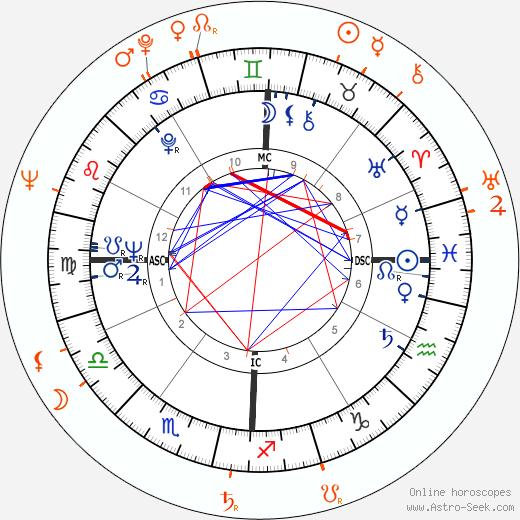 Horoscope Matching, Love compatibility: Lee Radziwill and Herbert Ross