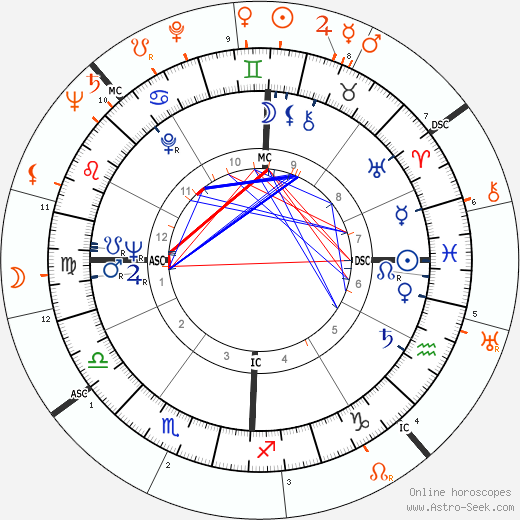 Horoscope Matching, Love compatibility: Lee Radziwill and John F. Kennedy