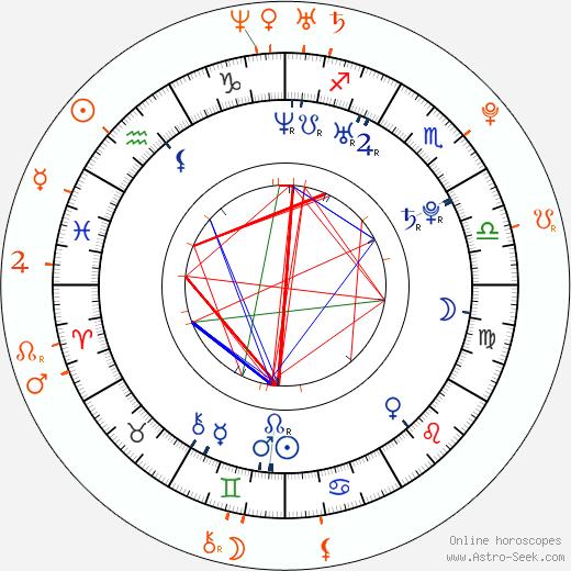 Horoscope Matching, Love compatibility: Lee Ryan and Anara Atanes