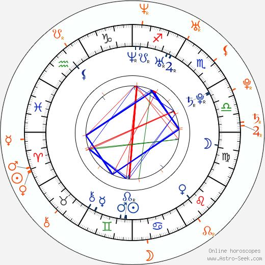Horoscope Matching, Love compatibility: Lee Ryan and Liz McClarnon