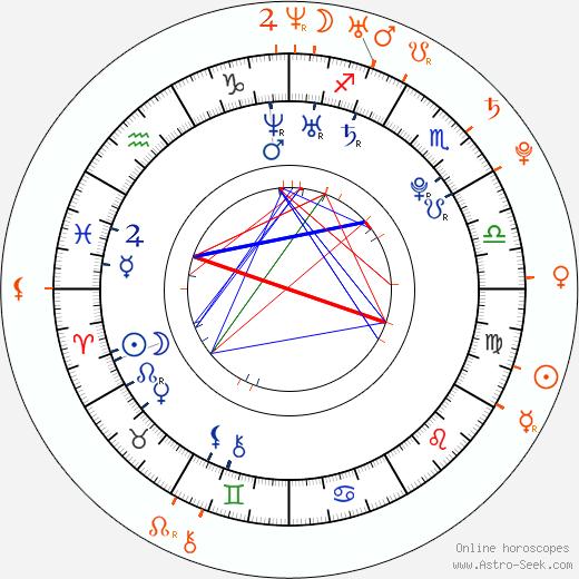 Horoscope Matching, Love compatibility: Leighton Meester and Garrett Hedlund