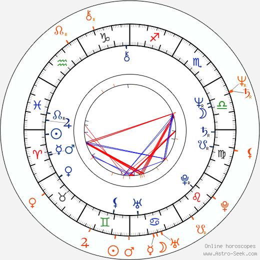 Horoscope Matching, Love compatibility: Lenka Procházková and Iva Procházková