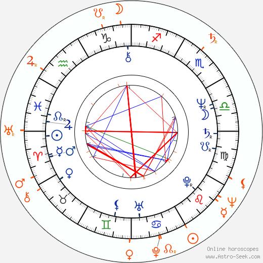 Horoscope Matching, Love compatibility: Lenka Procházková and Ludvík Vaculík