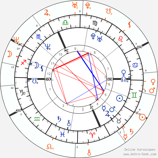 Horoscope Matching, Love compatibility: Lenny Kravitz and Naomi Campbell