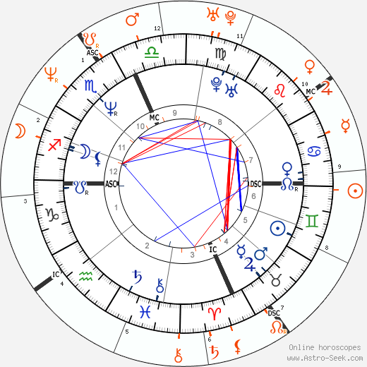 Horoscope Matching, Love compatibility: Lenny Kravitz and Nicole Kidman
